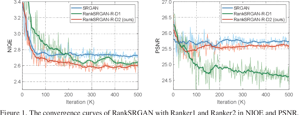 Figure 3 for RankSRGAN: Generative Adversarial Networks with Ranker for Image Super-Resolution