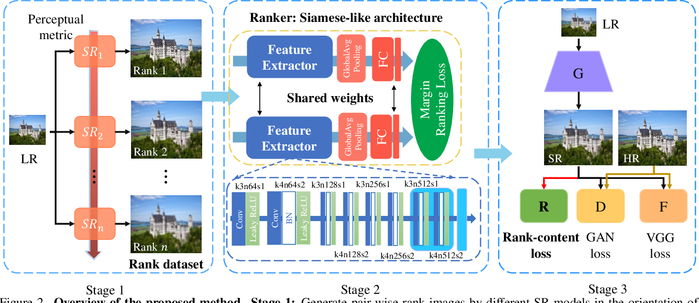 Figure 4 for RankSRGAN: Generative Adversarial Networks with Ranker for Image Super-Resolution