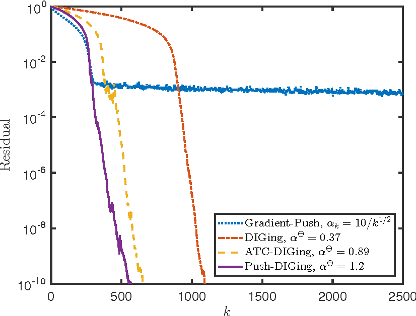 Figure 1 for Geometrically Convergent Distributed Optimization with Uncoordinated Step-Sizes