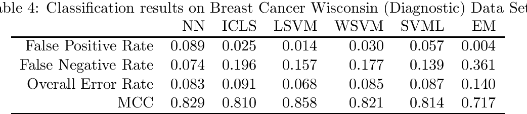 Figure 4 for Bayesian Semi-supervised learning under nonparanormality