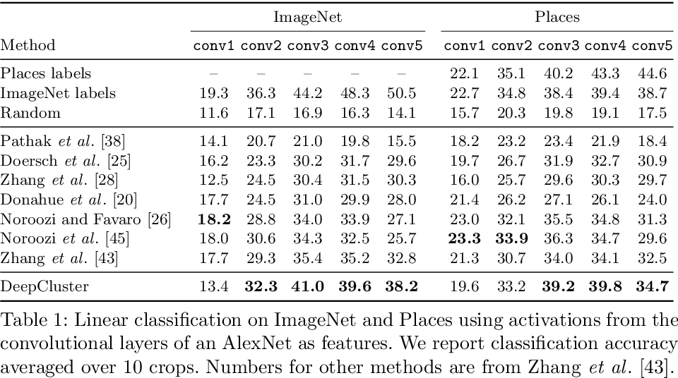 Figure 2 for Deep Clustering for Unsupervised Learning of Visual Features