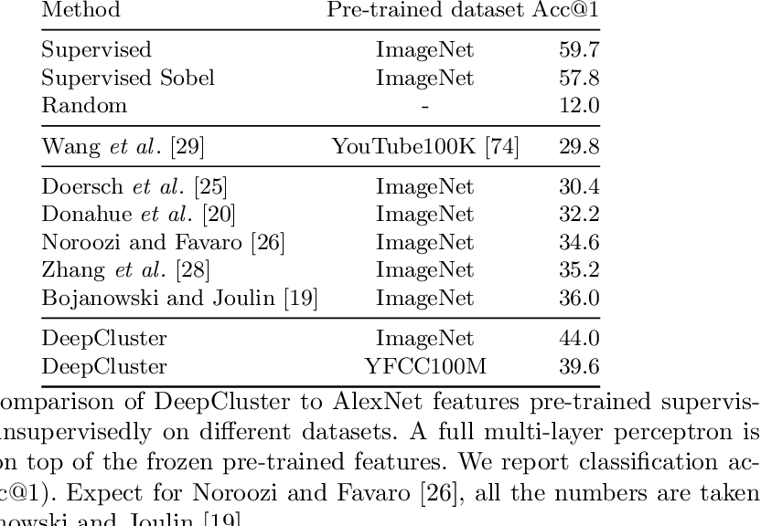 Figure 3 for Deep Clustering for Unsupervised Learning of Visual Features