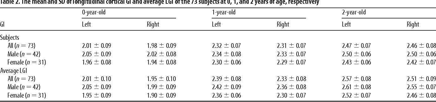 Table 2. The mean and SD of longitudinal cortical GI and average LGI of the 73 subjects at 0, 1, and 2 years of age, respectively