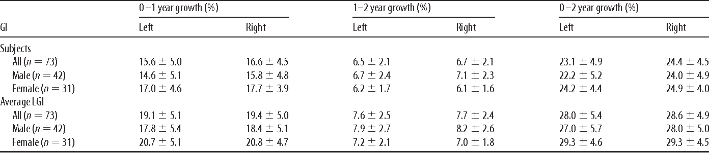 Table 3. The mean and SD of longitudinal cortical GI and average LGI growth percentages of the 73 subjects from 0 to 2 years of age