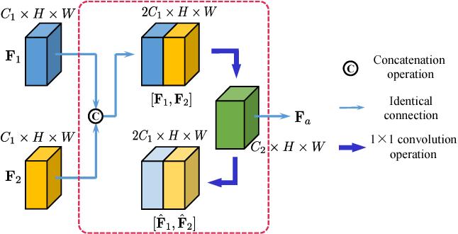 Figure 3 for Amalgamating Knowledge towards Comprehensive Classification