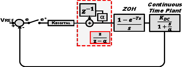 Fig. 4: A hybrid control diagram of the discrete time digital LDO illustrating the discrete time control and the continuous time plant.