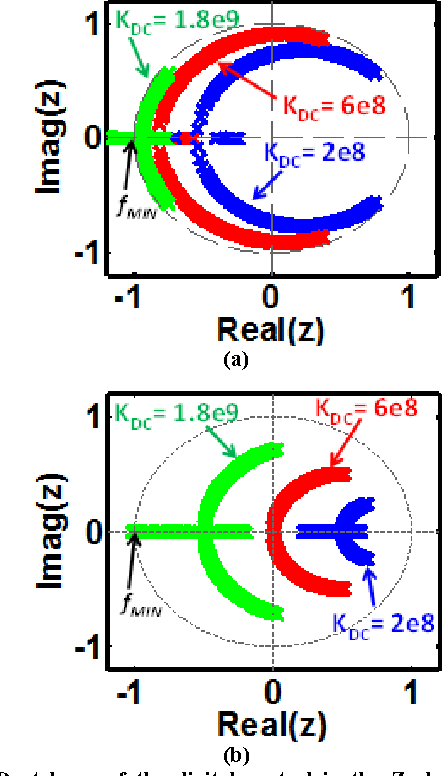 Fig. 7: Root locus of the digital control in the Z-plane showing the minimum sampling frequency required for the system to be stable (fMIN) under two different load conditions (a) pole of the output load is at 600MHz and (b) pole of the output load is at 60MHz.