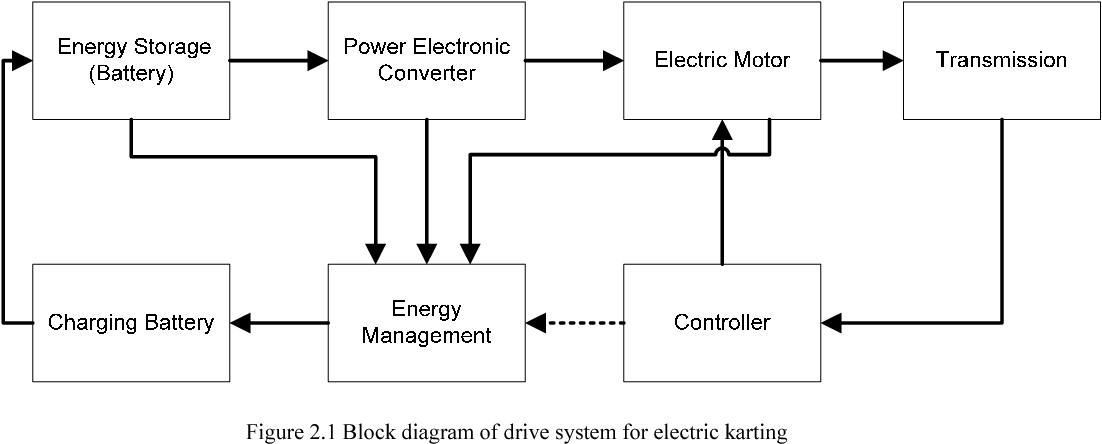 Modeling and Energy Consumption Determination of an Electric