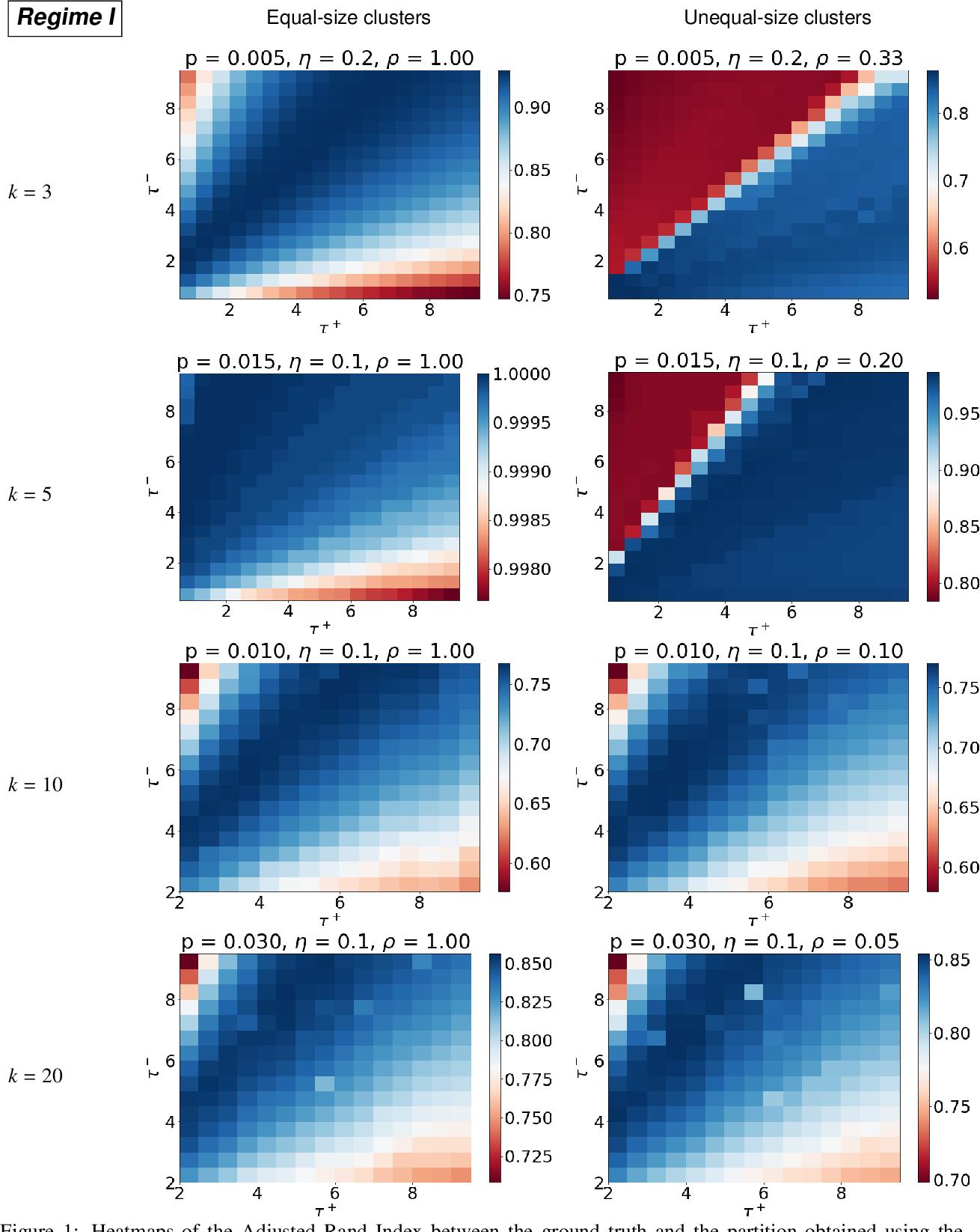 Figure 1 for Regularized spectral methods for clustering signed networks