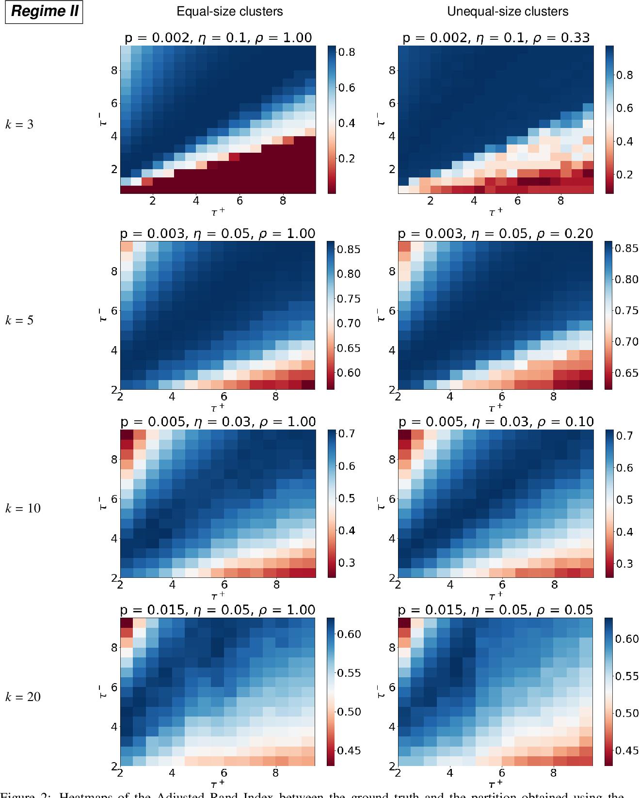 Figure 2 for Regularized spectral methods for clustering signed networks
