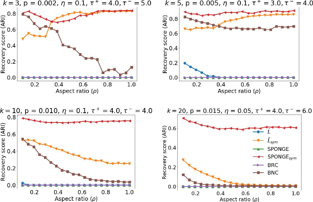 Figure 3 for Regularized spectral methods for clustering signed networks
