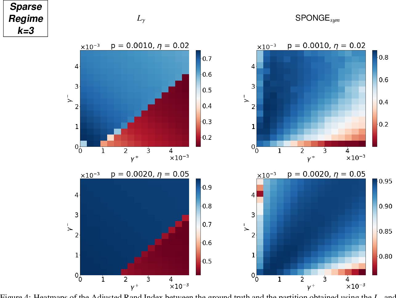 Figure 4 for Regularized spectral methods for clustering signed networks