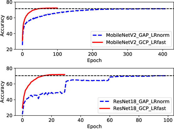 Figure 1 for What Deep CNNs Benefit from Global Covariance Pooling: An Optimization Perspective