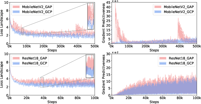 Figure 3 for What Deep CNNs Benefit from Global Covariance Pooling: An Optimization Perspective