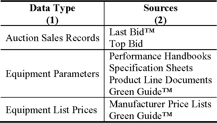 Table 1 from Predicting the Residual Value of Heavy