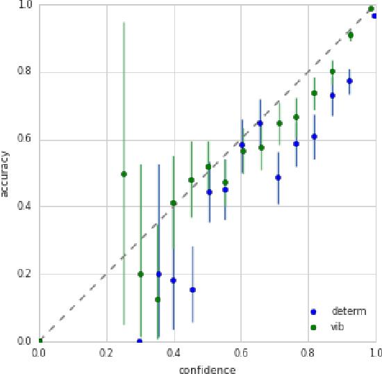Figure 2 for Uncertainty in the Variational Information Bottleneck