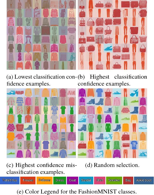 Figure 4 for Uncertainty in the Variational Information Bottleneck