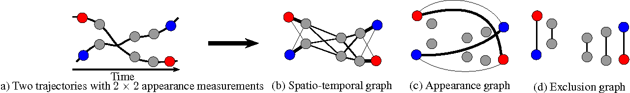 Figure 1 for Discriminative and Efficient Label Propagation on Complementary Graphs for Multi-Object Tracking
