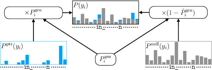 Figure 1 for Tree-constrained Pointer Generator for End-to-end Contextual Speech Recognition