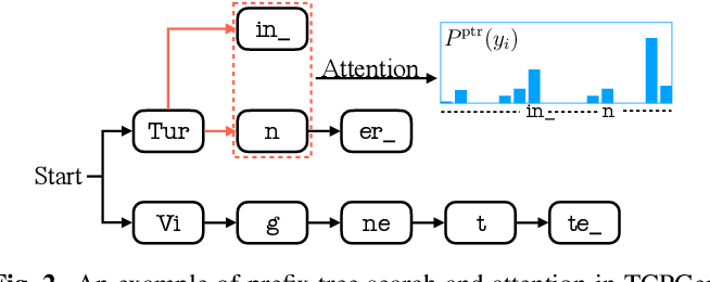 Figure 3 for Tree-constrained Pointer Generator for End-to-end Contextual Speech Recognition