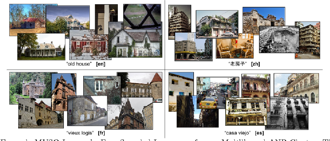Figure 1 for Going Deeper for Multilingual Visual Sentiment Detection