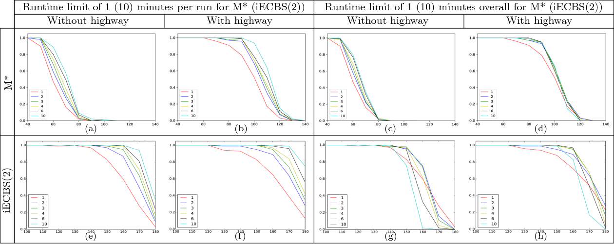 Figure 2 for Rapid Randomized Restarts for Multi-Agent Path Finding Solvers