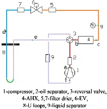 Comparison Of The Thermodynamic Performance Of Direct Expansion