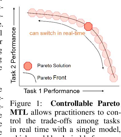 Figure 1 for Controllable Pareto Multi-Task Learning