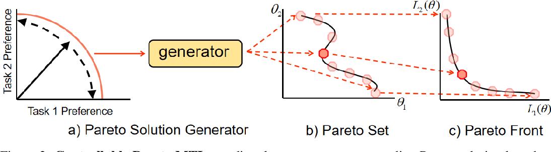 Figure 2 for Controllable Pareto Multi-Task Learning