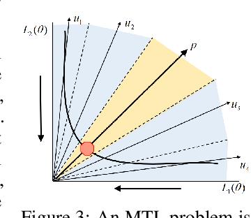 Figure 3 for Controllable Pareto Multi-Task Learning