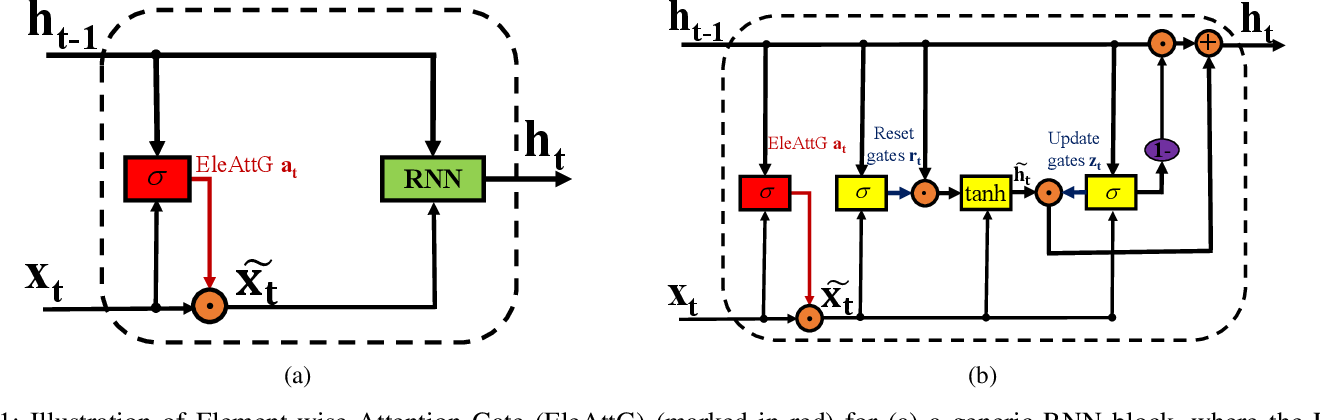 Figure 1 for EleAtt-RNN: Adding Attentiveness to Neurons in Recurrent Neural Networks