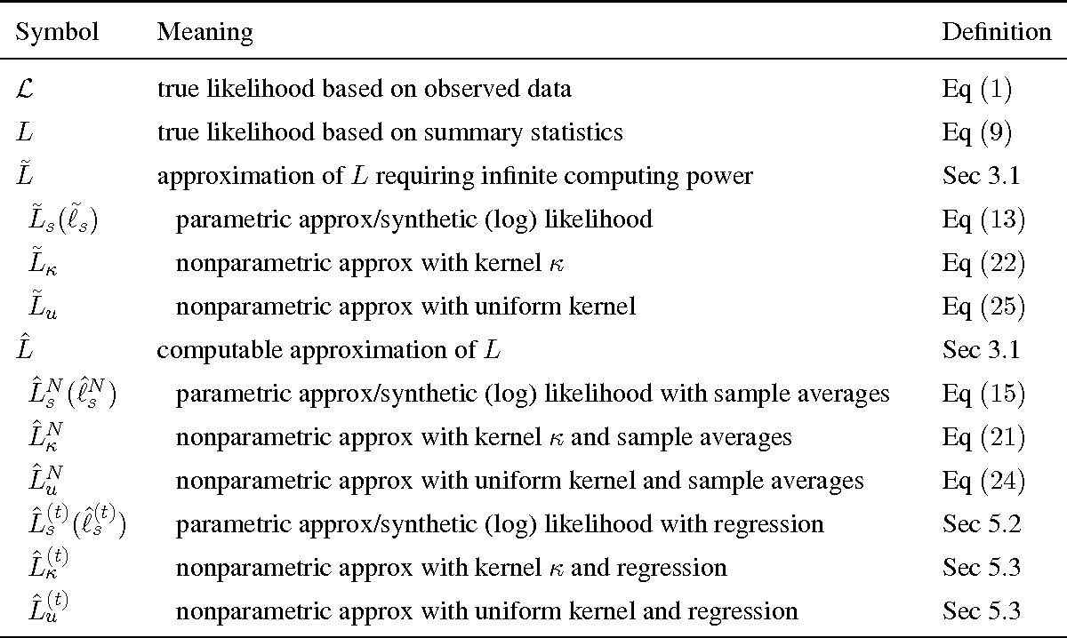 statistics sampling and scale observed data Incremental sampling the high variability of data that is often observed between samples that are collected from a but on a much smaller scale.