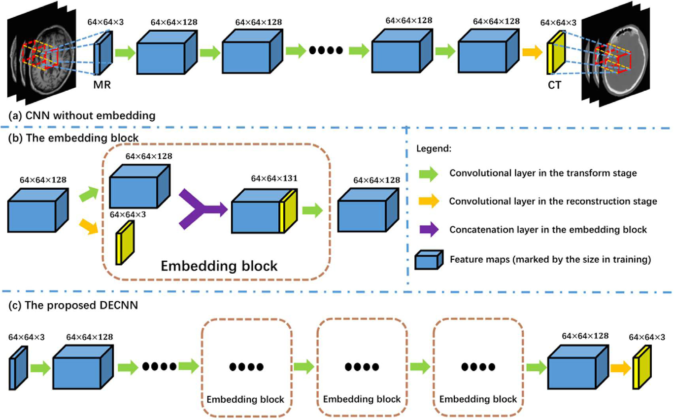 Figure 3 for Deep Embedding Convolutional Neural Network for Synthesizing CT Image from T1-Weighted MR Image