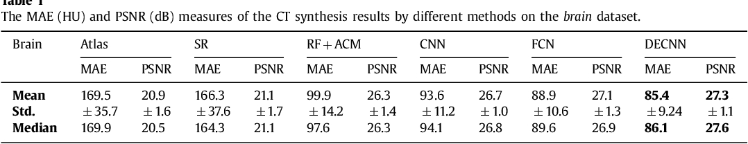 Figure 2 for Deep Embedding Convolutional Neural Network for Synthesizing CT Image from T1-Weighted MR Image