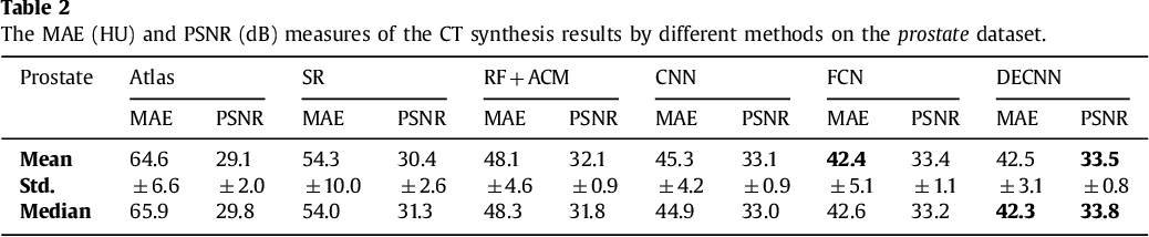 Figure 4 for Deep Embedding Convolutional Neural Network for Synthesizing CT Image from T1-Weighted MR Image