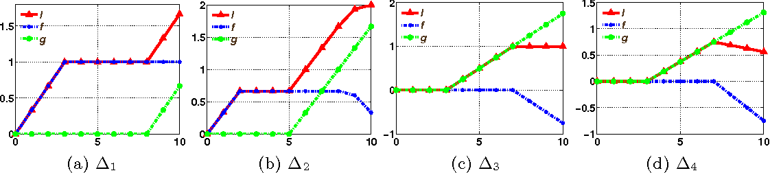 Figure 3 for A Convex Surrogate Operator for General Non-Modular Loss Functions