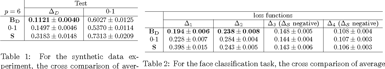 Figure 2 for A Convex Surrogate Operator for General Non-Modular Loss Functions