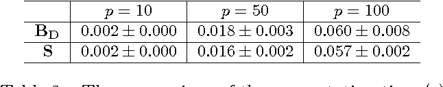 Figure 4 for A Convex Surrogate Operator for General Non-Modular Loss Functions