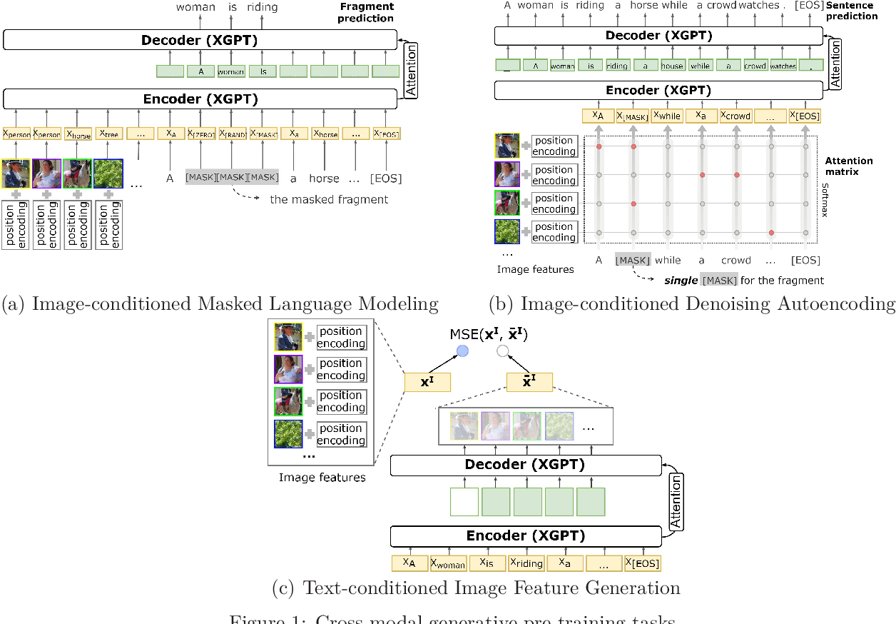Figure 1 for XGPT: Cross-modal Generative Pre-Training for Image Captioning