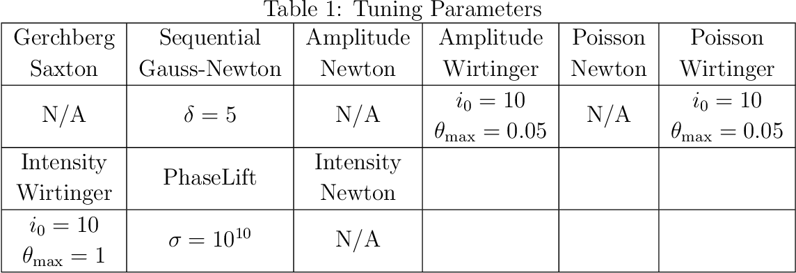 Figure 2 for Experimental robustness of Fourier Ptychography phase retrieval algorithms
