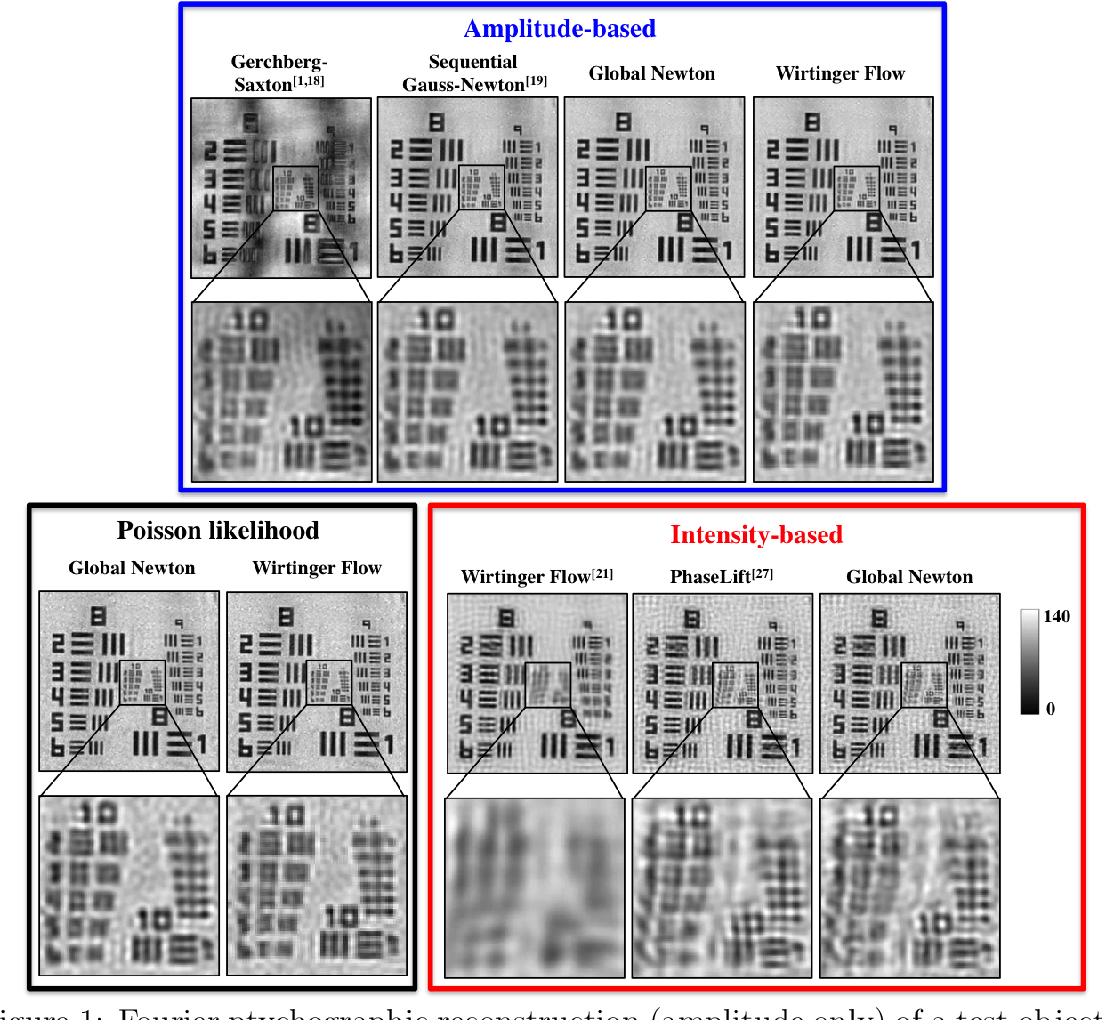 Figure 1 for Experimental robustness of Fourier Ptychography phase retrieval algorithms