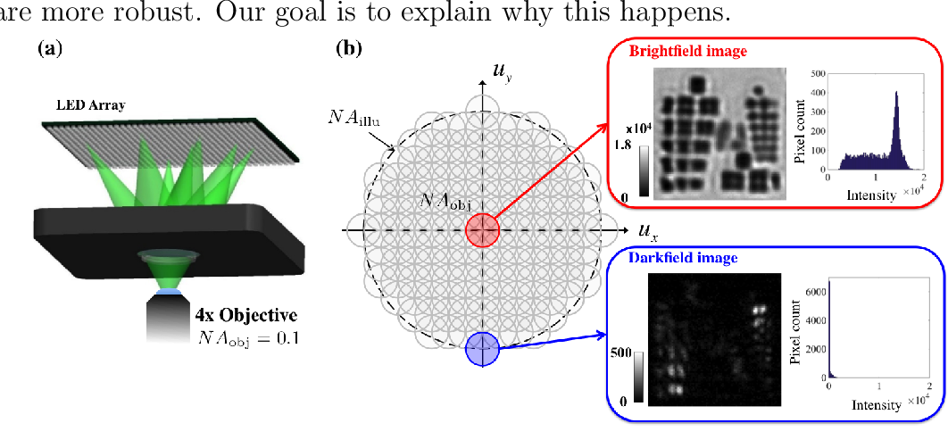 Figure 3 for Experimental robustness of Fourier Ptychography phase retrieval algorithms