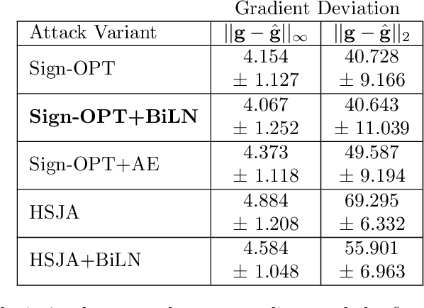 Figure 2 for Hard-label Manifolds: Unexpected Advantages of Query Efficiency for Finding On-manifold Adversarial Examples