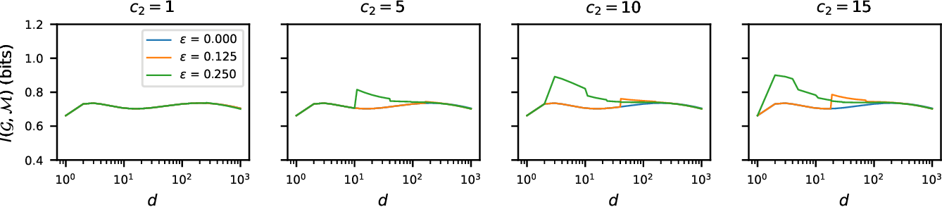 Figure 3 for Hard-label Manifolds: Unexpected Advantages of Query Efficiency for Finding On-manifold Adversarial Examples