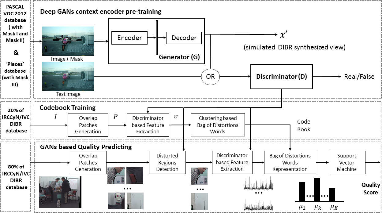 Figure 4 for GANs-NQM: A Generative Adversarial Networks based No Reference Quality Assessment Metric for RGB-D Synthesized Views
