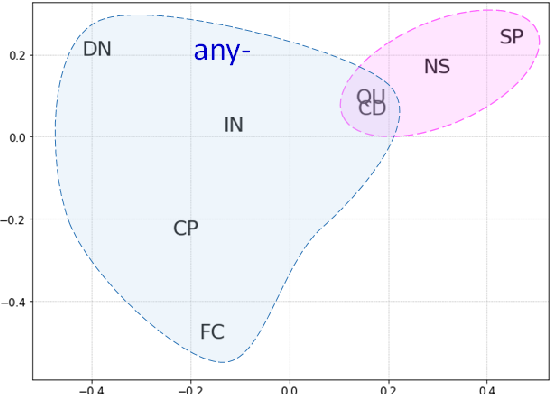 Figure 2 for Say Anything: Automatic Semantic Infelicity Detection in L2 English Indefinite Pronouns