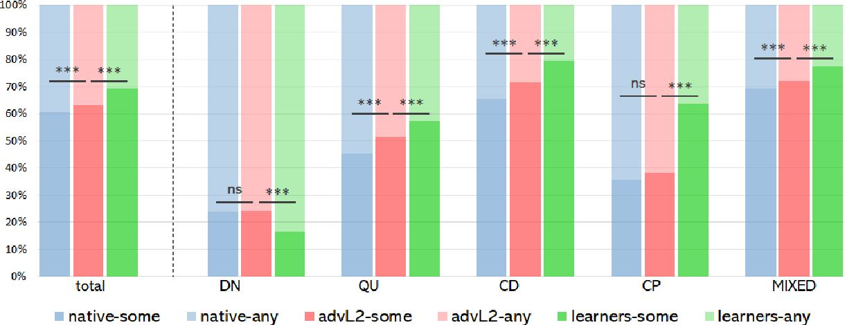 Figure 4 for Say Anything: Automatic Semantic Infelicity Detection in L2 English Indefinite Pronouns
