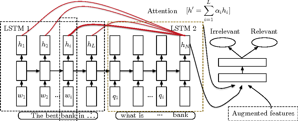 Figure 2 for Recurrent Neural Network Encoder with Attention for Community Question Answering