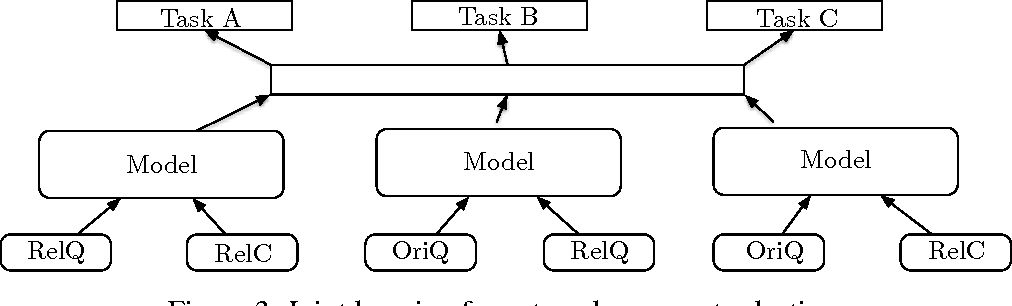 Figure 4 for Recurrent Neural Network Encoder with Attention for Community Question Answering