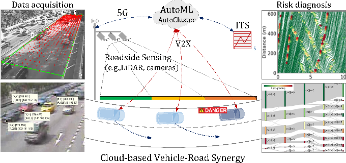 Figure 1 for Automatic Clustering for Unsupervised Risk Diagnosis of Vehicle Driving for Smart Road